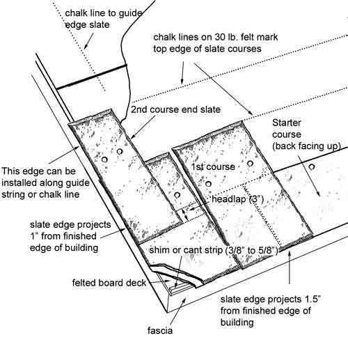 Slate roof installation - guide to getting started.